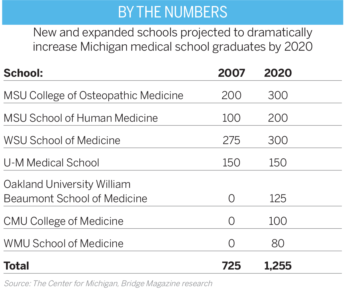 Medical Schools In Michigan >> Rx For The Next Generation Hour Detroit Magazine